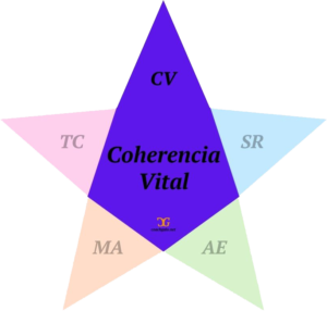 Coherencia Vital