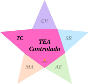 TEA controlado